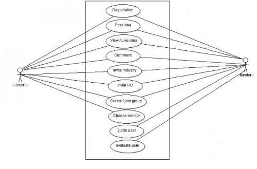 Use case diagram of proposed system